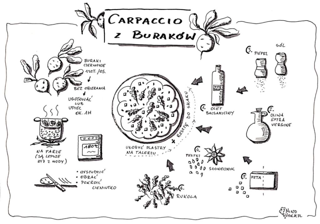 carpaccio zburaków przepis wformie notatki wizualnej