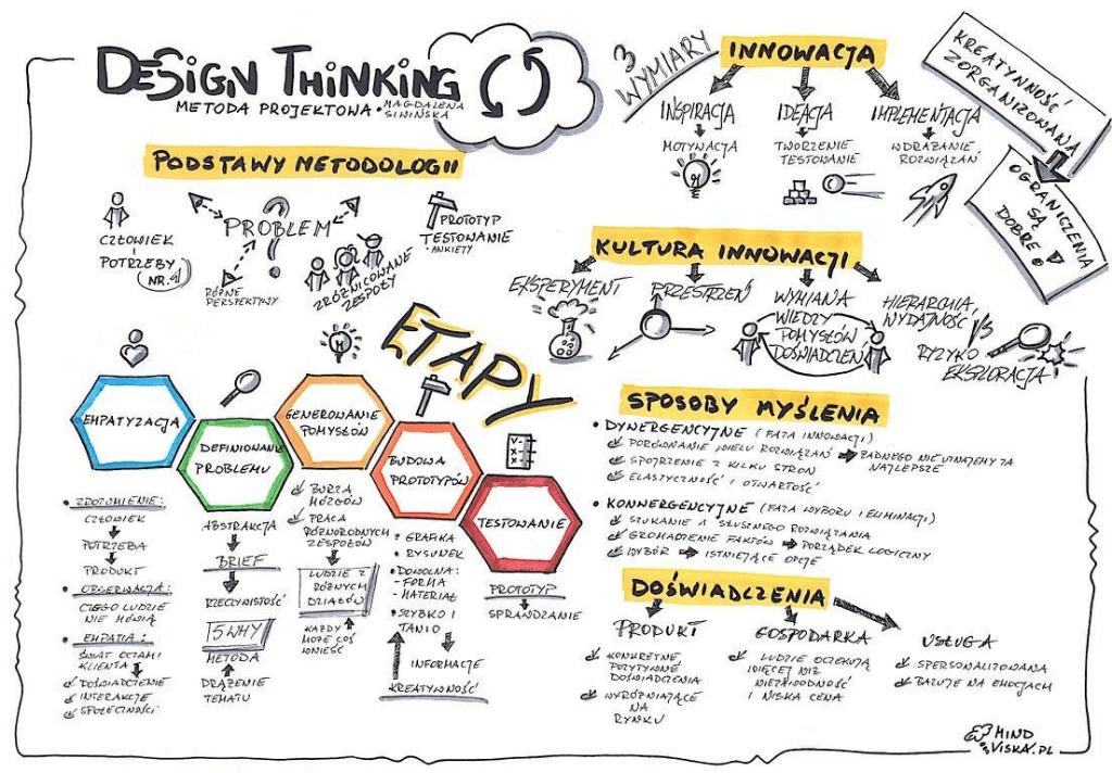 design thinking notatka