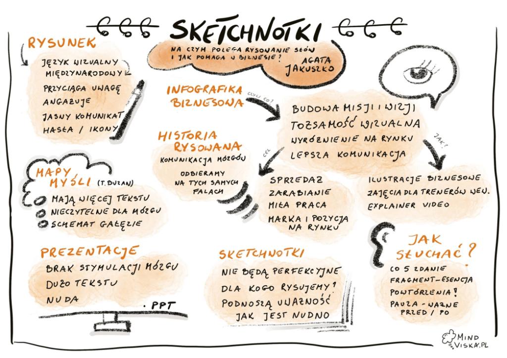 jak tworzyć sketchnotki?
