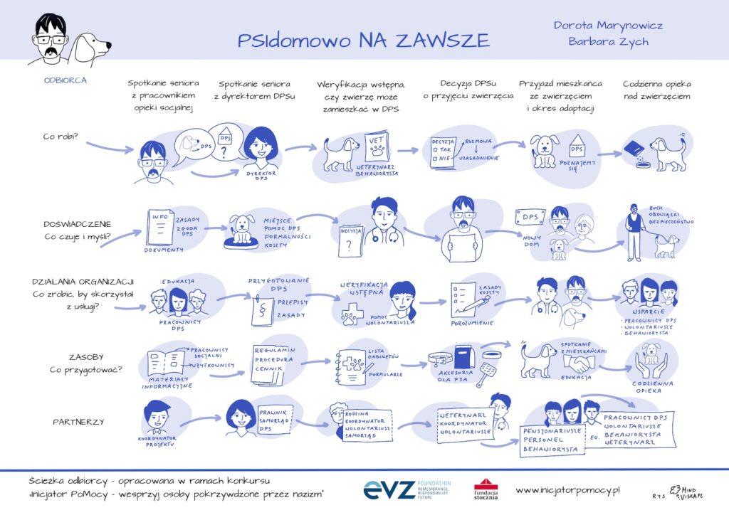 sciezka_PSIdomowo